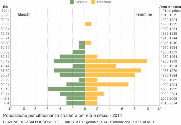 Grafico cittadini stranieri - Casalborgone 2014