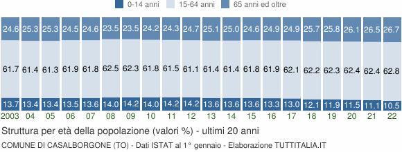 Grafico struttura della popolazione Comune di Casalborgone (TO)
