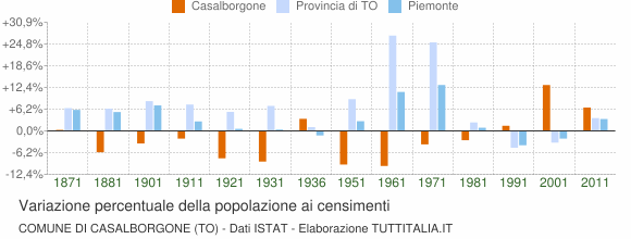 Grafico variazione percentuale della popolazione Comune di Casalborgone (TO)