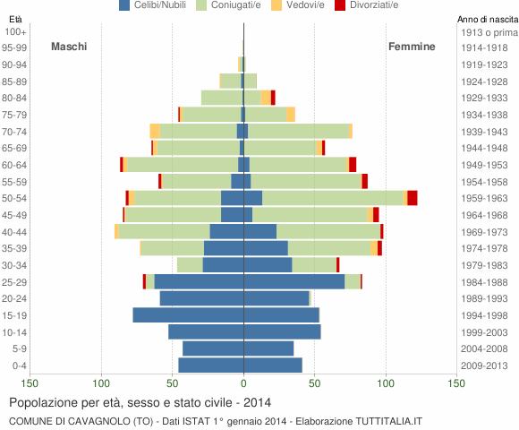 Grafico Popolazione per età, sesso e stato civile Comune di Cavagnolo (TO)