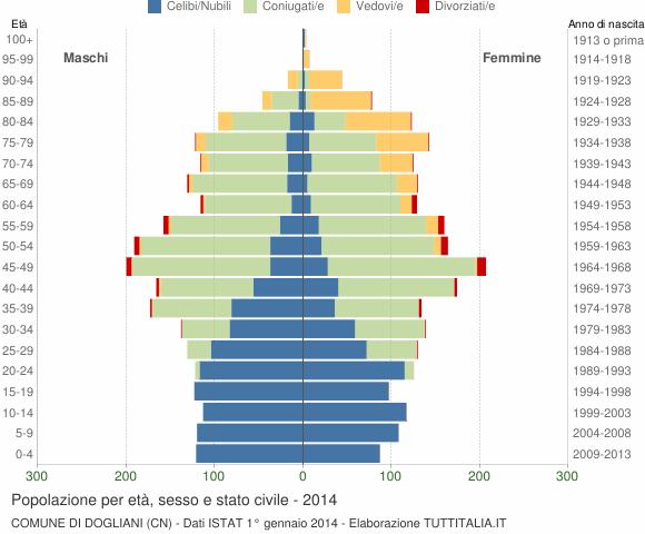 Grafico Popolazione per età, sesso e stato civile Comune di Dogliani (CN)