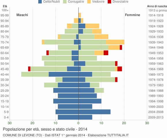 Grafico Popolazione per età, sesso e stato civile Comune di Levone (TO)