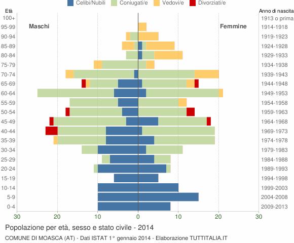 Grafico Popolazione per età, sesso e stato civile Comune di Moasca (AT)
