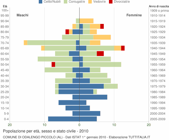 Grafico Popolazione per età, sesso e stato civile Comune di Odalengo Piccolo (AL)
