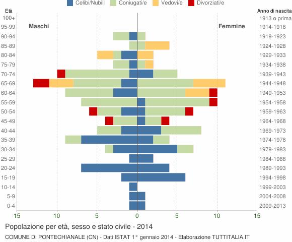 Grafico Popolazione per età, sesso e stato civile Comune di Pontechianale (CN)