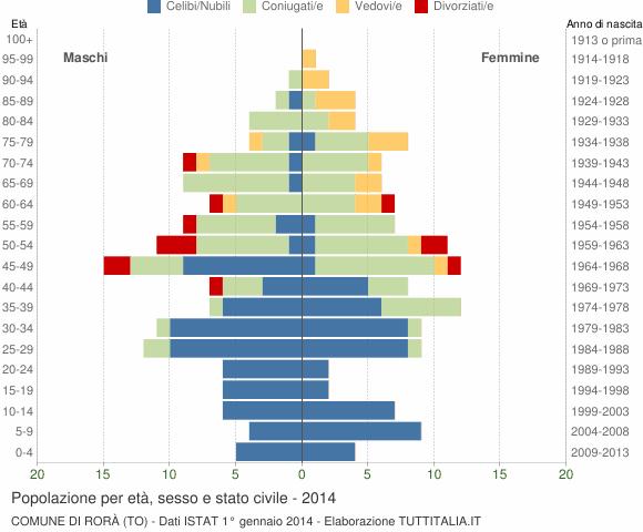 Grafico Popolazione per età, sesso e stato civile Comune di Rorà (TO)