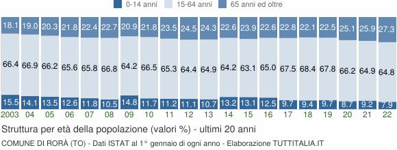Grafico struttura della popolazione Comune di Rorà (TO)