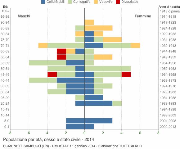 Grafico Popolazione per età, sesso e stato civile Comune di Sambuco (CN)