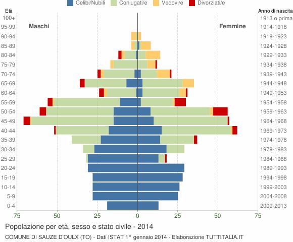 Grafico Popolazione per età, sesso e stato civile Comune di Sauze d'Oulx (TO)