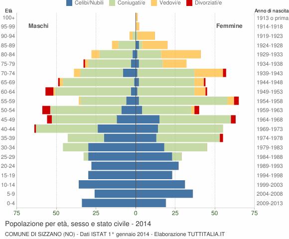 Grafico Popolazione per età, sesso e stato civile Comune di Sizzano (NO)