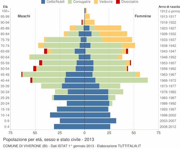 Grafico Popolazione per età, sesso e stato civile Comune di Viverone (BI)