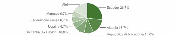 Grafico cittadinanza stranieri - Voltaggio 2019