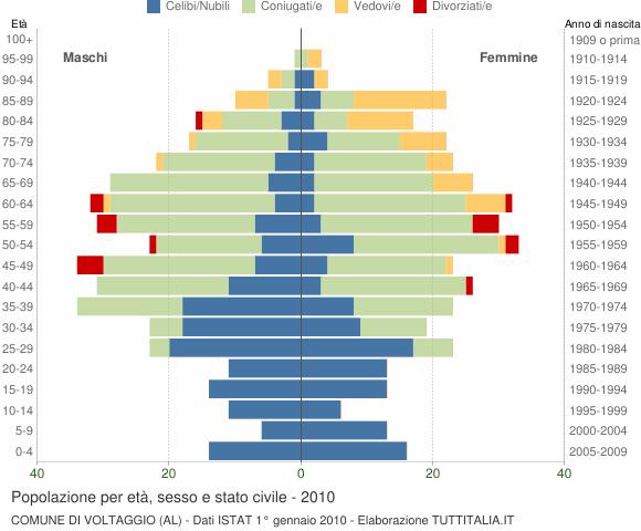 Grafico Popolazione per età, sesso e stato civile Comune di Voltaggio (AL)
