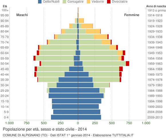 Grafico Popolazione per età, sesso e stato civile Comune di Alpignano (TO)