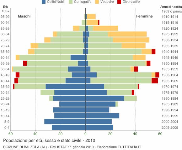 Grafico Popolazione per età, sesso e stato civile Comune di Balzola (AL)