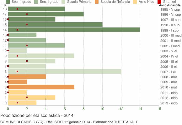 Grafico Popolazione in età scolastica - Carisio 2014