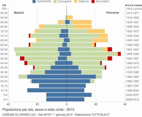 Grafico Popolazione per età, sesso e stato civile Comune di Carisio (VC)