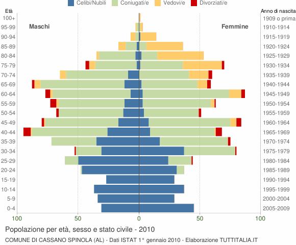Grafico Popolazione per età, sesso e stato civile Comune di Cassano Spinola (AL)