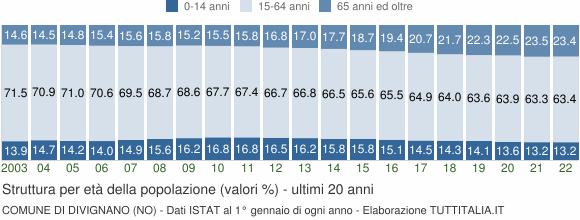 Grafico struttura della popolazione Comune di Divignano (NO)