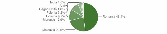 Grafico cittadinanza stranieri - Garbagna 2016