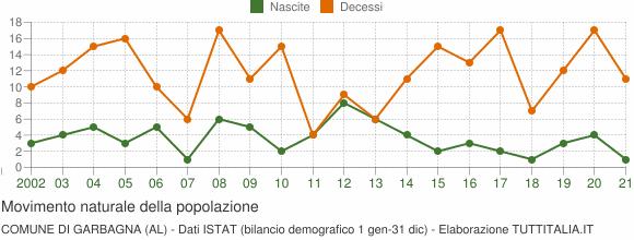 Grafico movimento naturale della popolazione Comune di Garbagna (AL)