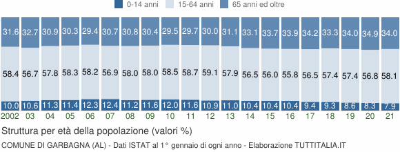 Grafico struttura della popolazione Comune di Garbagna (AL)