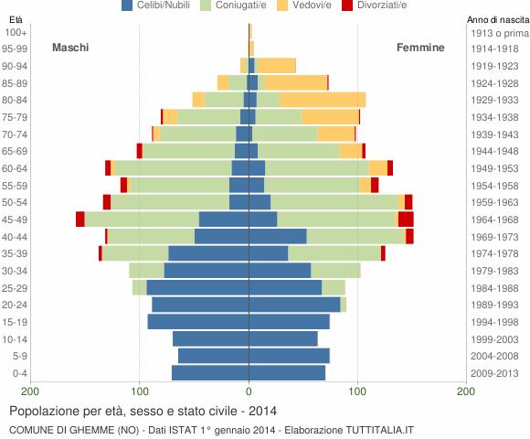Grafico Popolazione per età, sesso e stato civile Comune di Ghemme (NO)