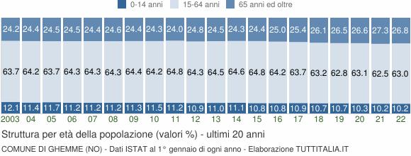 Grafico struttura della popolazione Comune di Ghemme (NO)