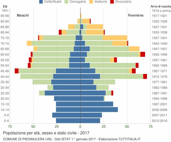 Grafico Popolazione per età, sesso e stato civile Comune di Piedimulera (VB)