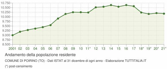Andamento popolazione Comune di Poirino (TO)