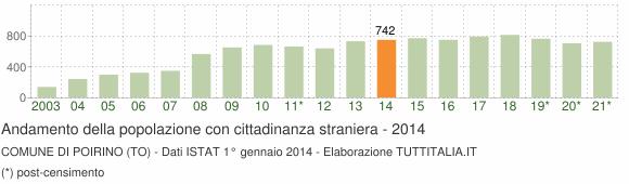 Grafico andamento popolazione stranieri Comune di Poirino (TO)