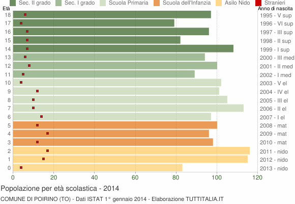 Grafico Popolazione in età scolastica - Poirino 2014