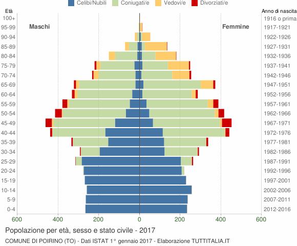 Grafico Popolazione per età, sesso e stato civile Comune di Poirino (TO)