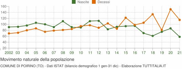 Grafico movimento naturale della popolazione Comune di Poirino (TO)