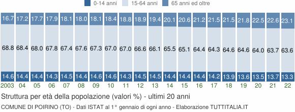 Grafico struttura della popolazione Comune di Poirino (TO)