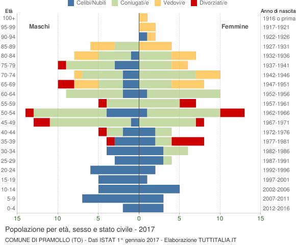 Grafico Popolazione per età, sesso e stato civile Comune di Pramollo (TO)