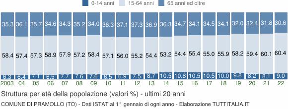 Grafico struttura della popolazione Comune di Pramollo (TO)