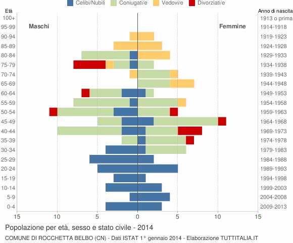 Grafico Popolazione per età, sesso e stato civile Comune di Rocchetta Belbo (CN)