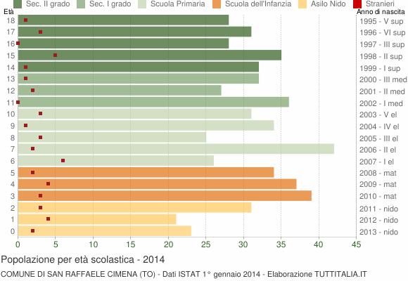 Grafico Popolazione in età scolastica - San Raffaele Cimena 2014