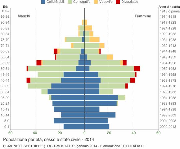 Grafico Popolazione per età, sesso e stato civile Comune di Sestriere (TO)