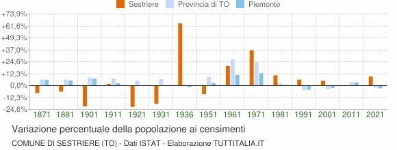 Grafico variazione percentuale della popolazione Comune di Sestriere (TO)