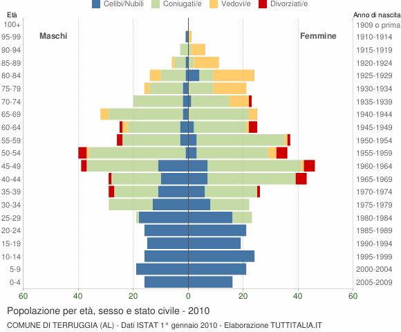 Grafico Popolazione per età, sesso e stato civile Comune di Terruggia (AL)