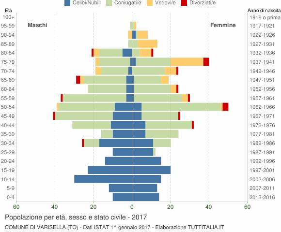 Grafico Popolazione per età, sesso e stato civile Comune di Varisella (TO)