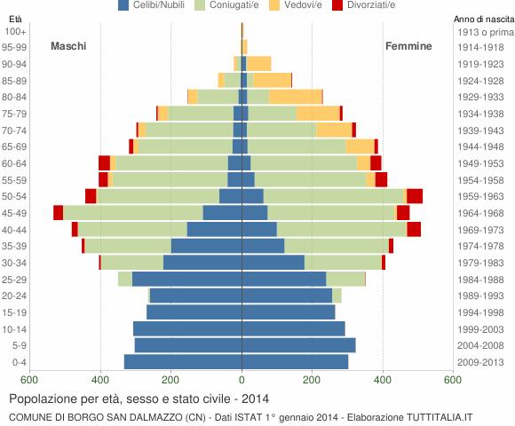 Grafico Popolazione per età, sesso e stato civile Comune di Borgo San Dalmazzo (CN)
