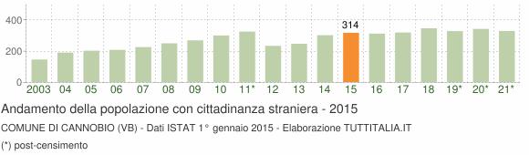 Grafico andamento popolazione stranieri Comune di Cannobio (VB)