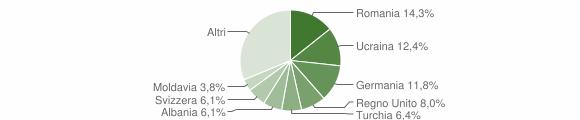 Grafico cittadinanza stranieri - Cannobio 2015