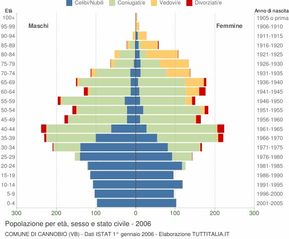 Grafico Popolazione per età, sesso e stato civile Comune di Cannobio (VB)