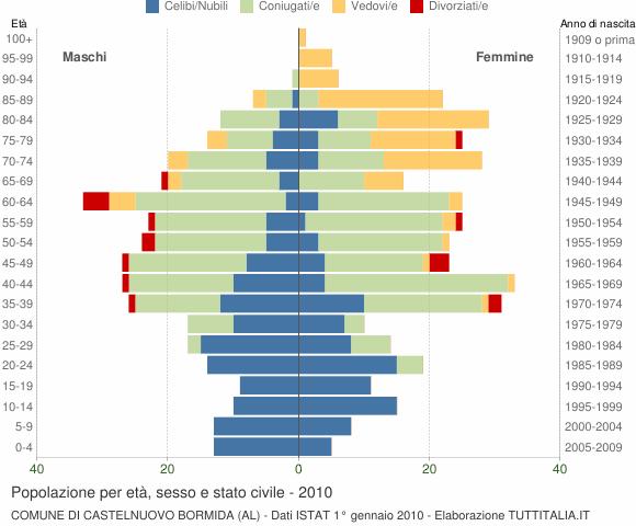 Grafico Popolazione per età, sesso e stato civile Comune di Castelnuovo Bormida (AL)
