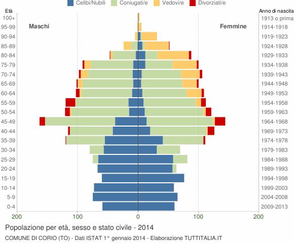 Grafico Popolazione per età, sesso e stato civile Comune di Corio (TO)