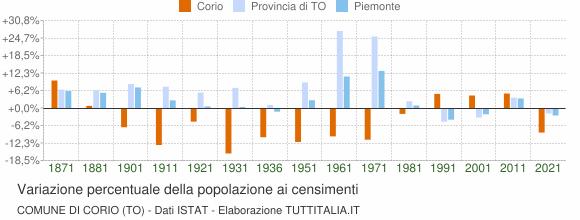 Grafico variazione percentuale della popolazione Comune di Corio (TO)
